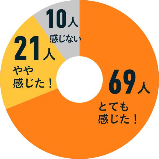 だいやめハイボールのライチの香りについての円グラフ:とても感じたと回答した方が69名、やや感じたと回答した方が21名、感じないと回答した方が10名